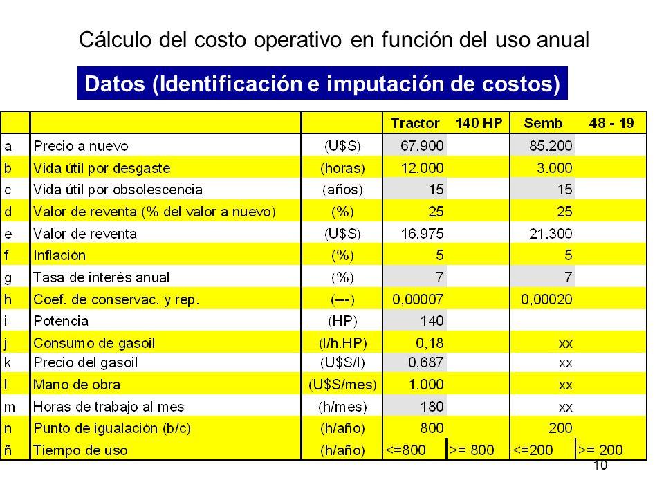 10 Cálculo del costo operativo en función del uso anual Datos (Identificación e imputación de costos)