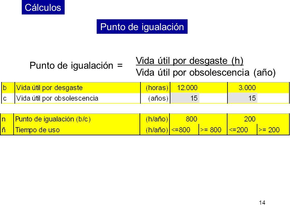 14 Cálculos Punto de igualación = Vida útil por desgaste (h) Vida útil por obsolescencia (año) Punto de igualación