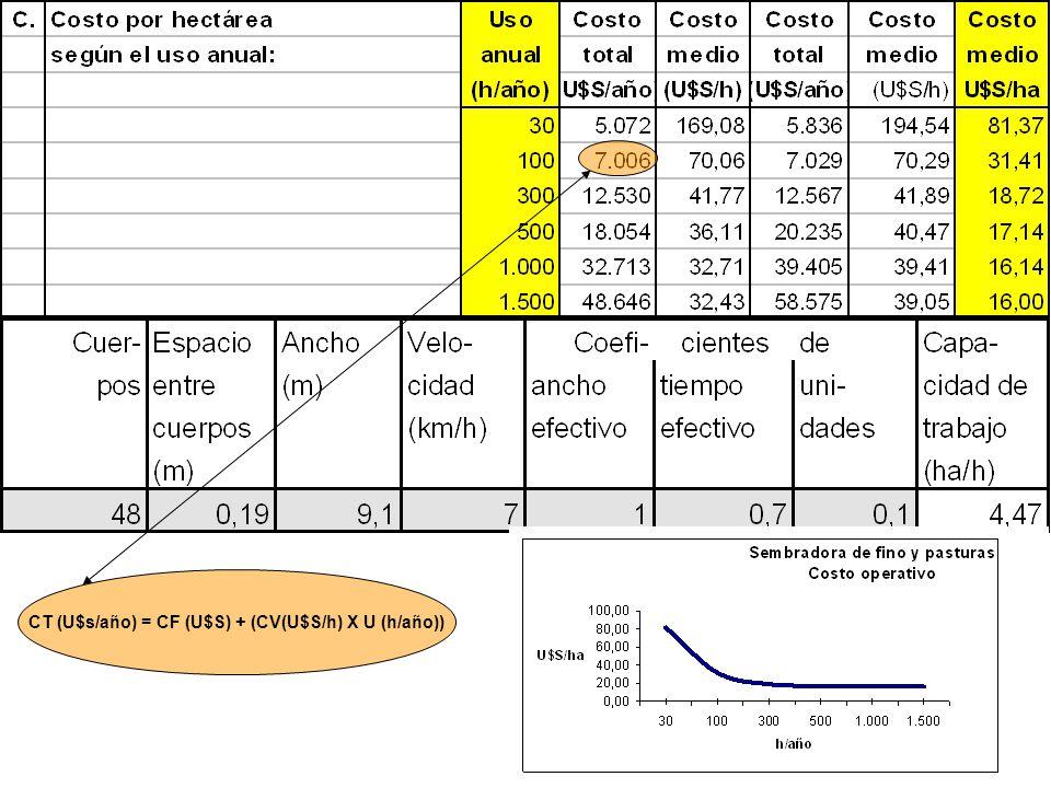 16 CT (U$s/año) = CF (U$S) + (CV(U$S/h) X U (h/año))