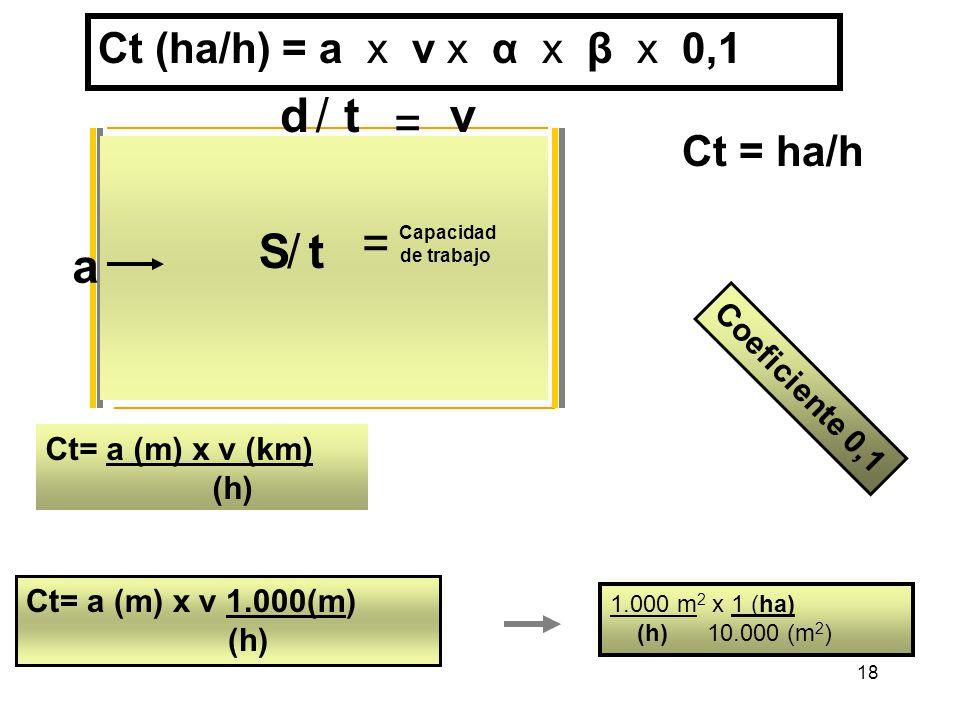 18 a d = v/t S/t = Capacidad de trabajo Ct= a (m) x v (km) (h) Ct= a (m) x v 1.000(m) (h) 1.000 m 2 x 1 (ha) (h) 10.000 (m 2 ) Coeficiente 0,1 Ct = ha/h Ct (ha/h) = a x v x α x β x 0,1