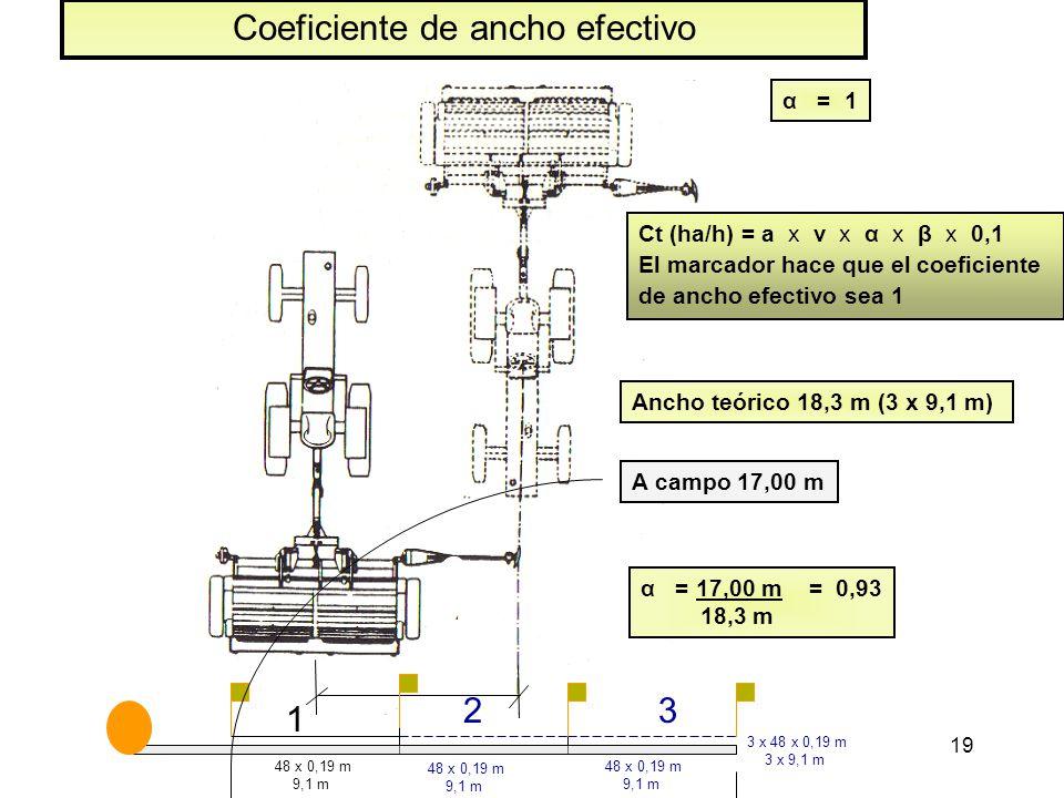 19 α = 1 Ct (ha/h) = a x v x α x β x 0,1 El marcador hace que el coeficiente de ancho efectivo sea 1 Coeficiente de ancho efectivo 48 x 0,19 m 9,1 m 48 x 0,19 m 9,1 m 48 x 0,19 m 9,1 m 3 x 48 x 0,19 m 3 x 9,1 m Ancho teórico 18,3 m (3 x 9,1 m) 1 23 A campo 17,00 m α = 17,00 m = 0,93 18,3 m