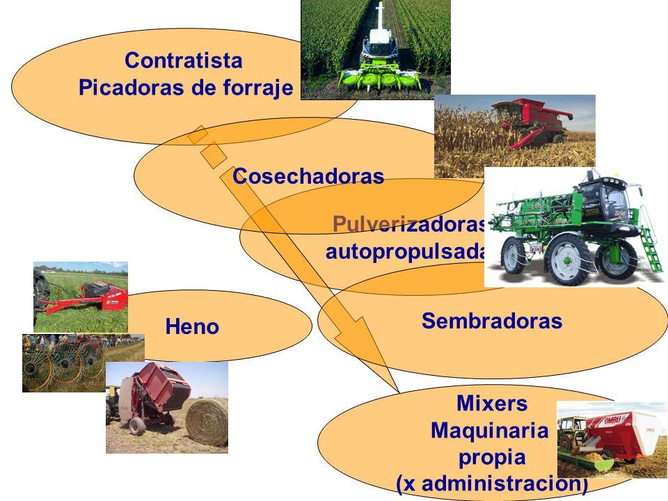 3 ¿Cómo se incluye la maquinaria, desde el punto de vista de la administración, en la producción de granos, leche, carne, y otras producciones.