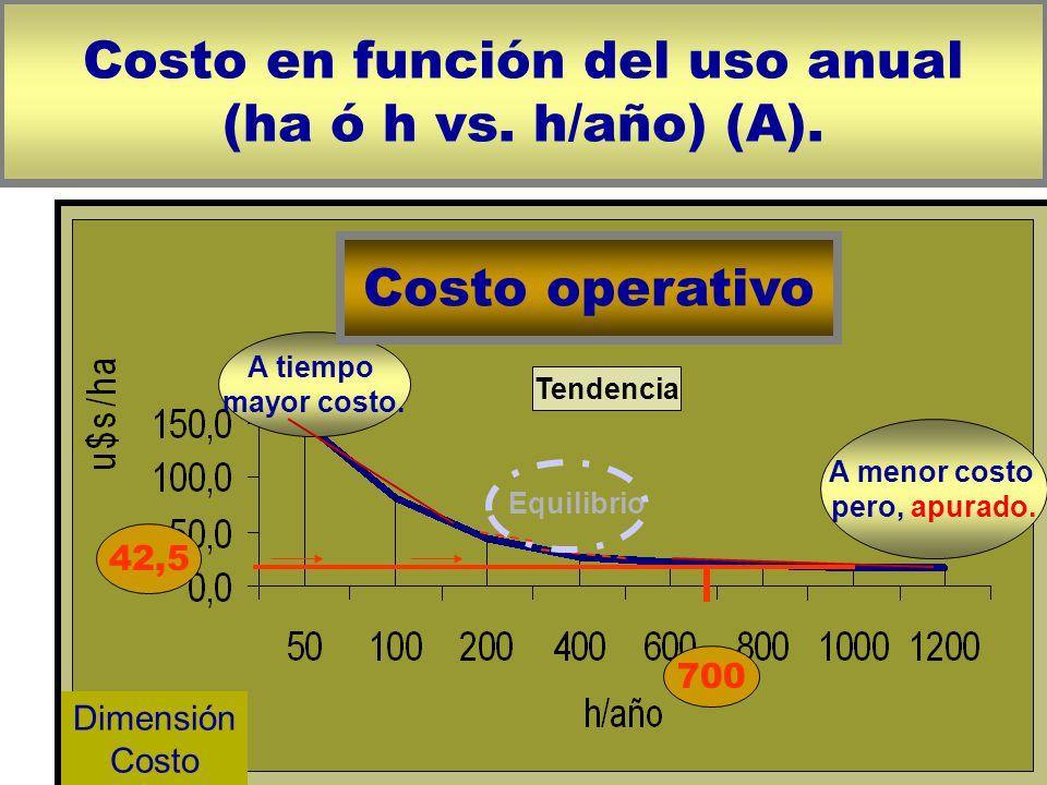 23 Costo en función del uso anual (ha ó h vs.h/año) (A).