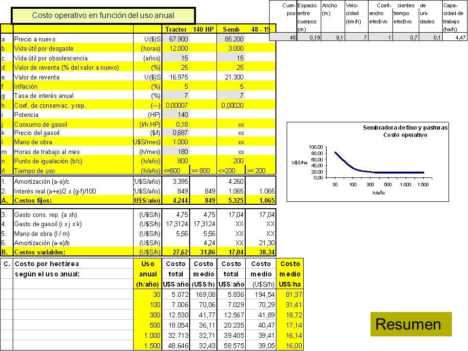 24 Costo operativo en función del uso anual Resumen
