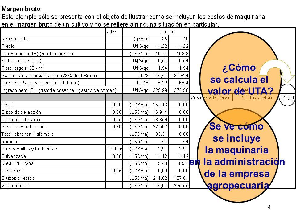 5 Qué es la UTA Unidad de trabajo Agrícola Valor de referencia para calcular presupuestos, costos, para negociar.