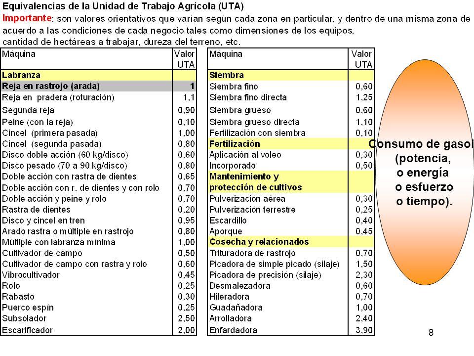 8 Consumo de gasoil (potencia, o energía o esfuerzo o tiempo).