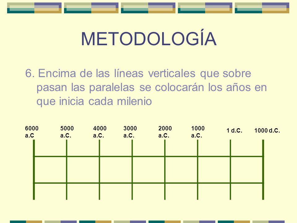 METODOLOGÍA 6.