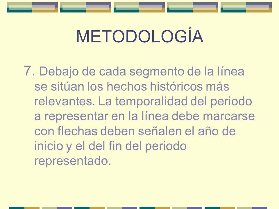 METODOLOGÍA 7.Debajo de cada segmento de la línea se sitúan los hechos históricos más relevantes.