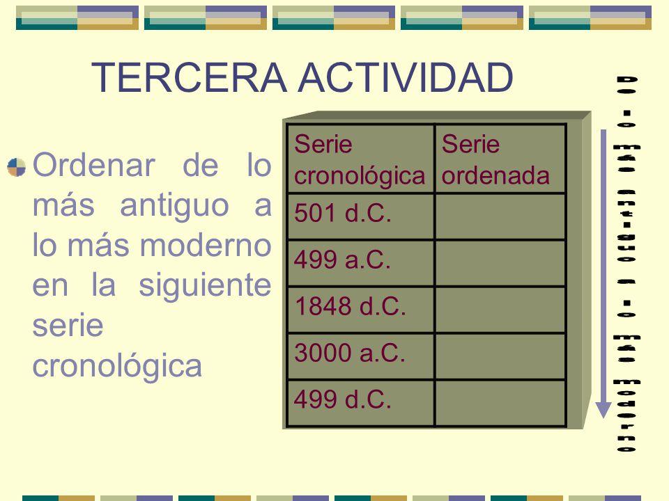 TERCERA ACTIVIDAD Ordenar de lo más antiguo a lo más moderno en la siguiente serie cronológica Serie cronológica Serie ordenada 501 d.C.