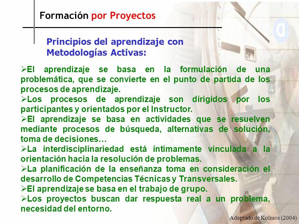 Formación por Proyectos (dimensiones) Kolmos (2004)