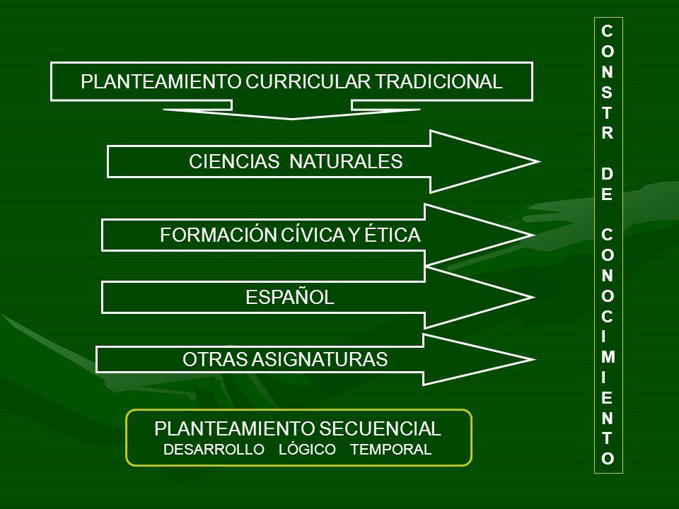 CIENCIAS NATURALES FORMACIÓN CÍVICA Y ÉTICA ESPAÑOL OTRAS ASIGNATURAS CONSTRDECONOCIMIENTOCONSTRDECONOCIMIENTO PLANTEAMIENTO SECUENCIAL DESARROLLO LÓG