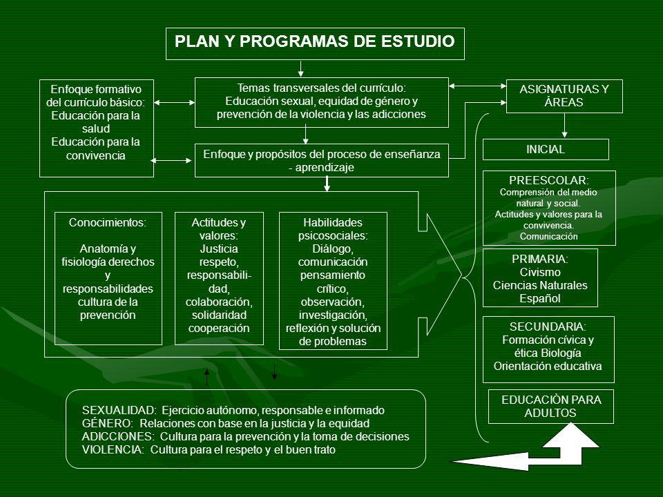 PREESCOLAR: Comprensión del medio natural y social. Actitudes y valores para la convivencia. Comunicación PRIMARIA: Civismo Ciencias Naturales Español