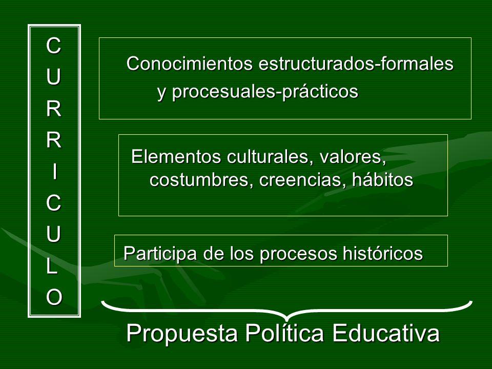 CURR ICULO Participa de los procesos históricos Conocimientos estructurados-formales y procesuales-prácticos Propuesta Política Educativa Propuesta Po