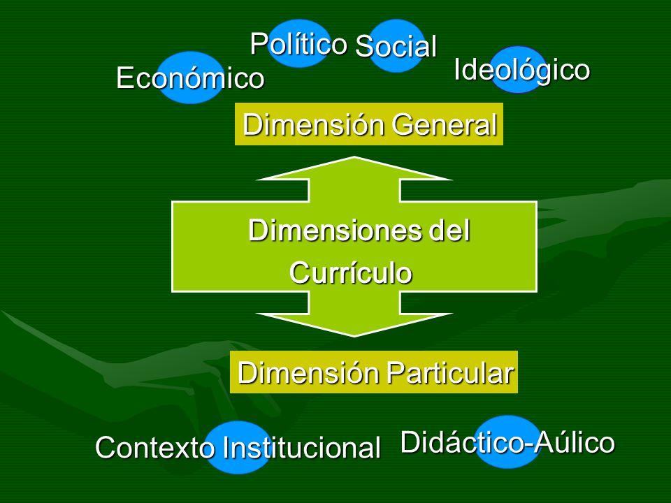 Dimensiones del Currículo Currículo Dimensión General Dimensión Particular SocialPolítico Económico Ideológico Ideológico Contexto Institucional Didác