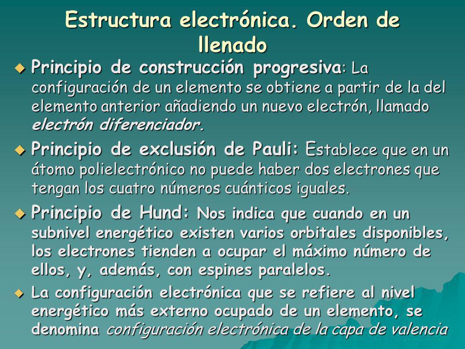 Estructura electrónica.