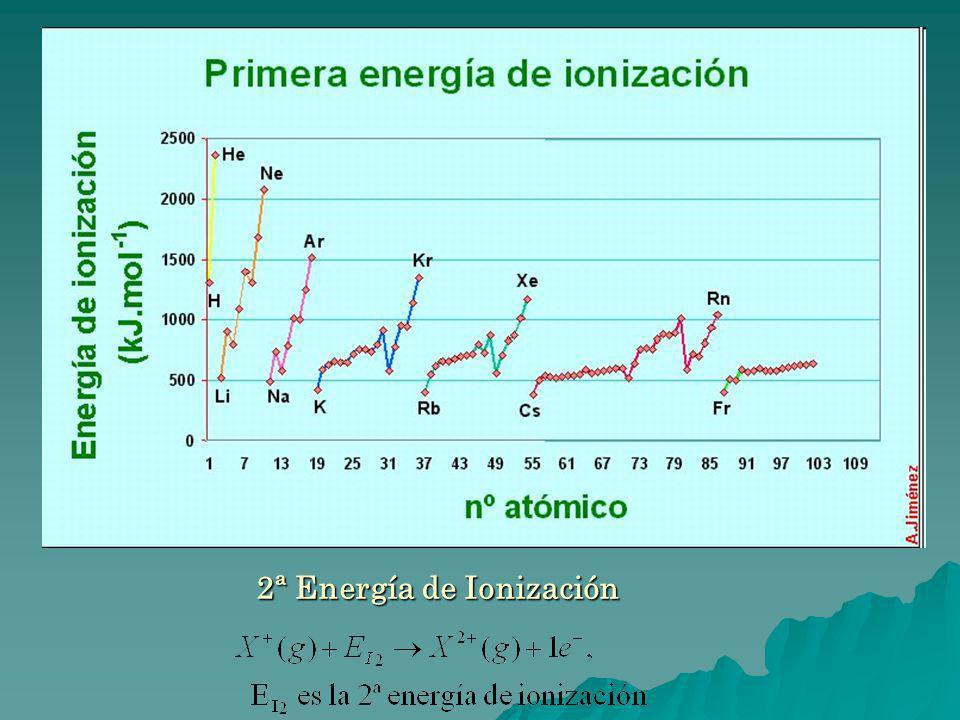2ª Energía de Ionización 2ª Energía de Ionización