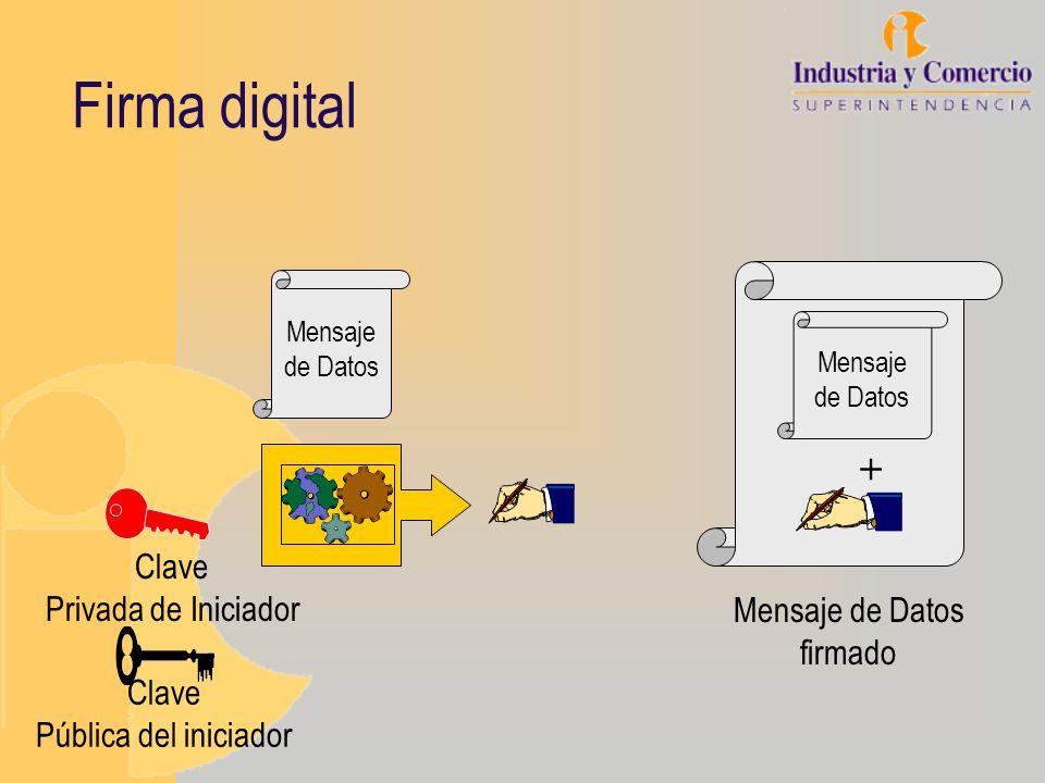 Firma digital Mensaje de Datos Clave Privada de Iniciador Clave Pública del iniciador Mensaje de Datos firmado Mensaje de Datos +