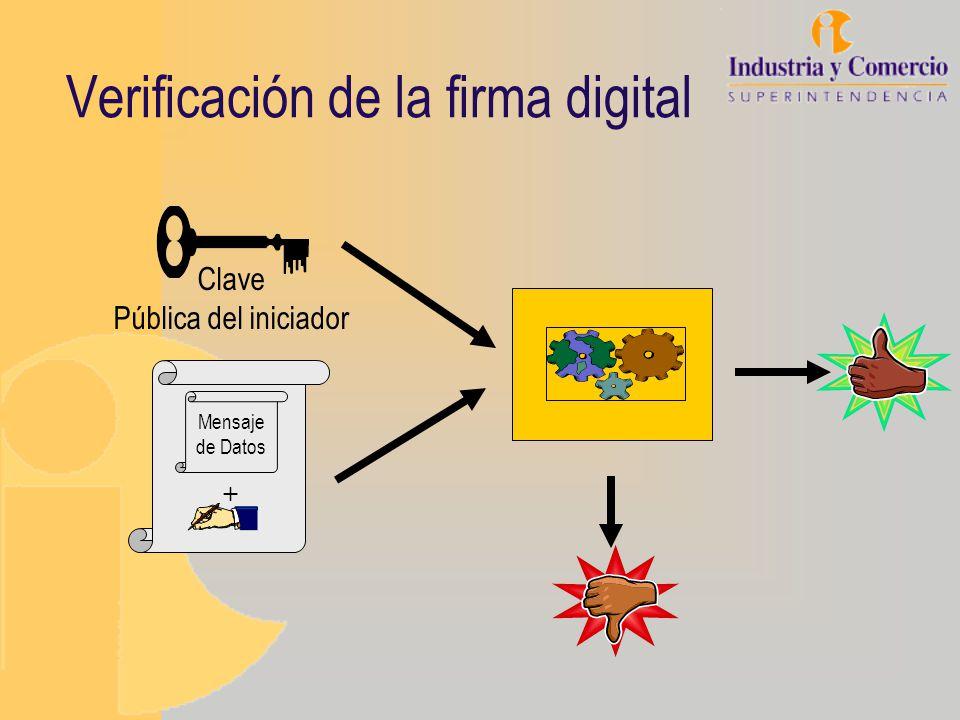 Verificación de la firma digital Mensaje de Datos + Clave Pública del iniciador