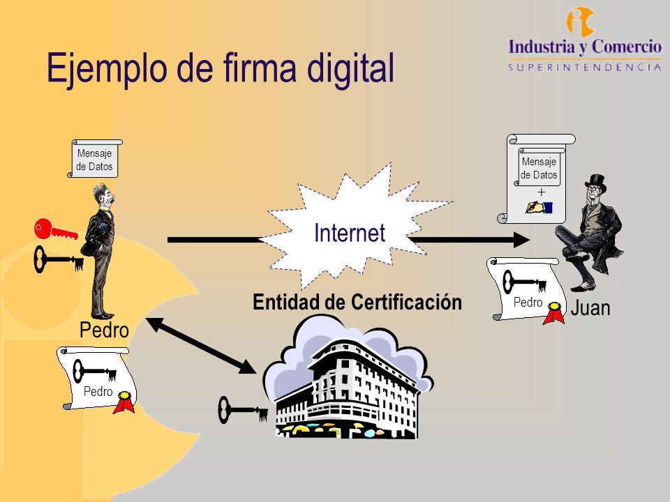 Ejemplo de firma digital Mensaje de Datos + Juan Mensaje de Datos Pedro Entidad de Certificación Pedro Internet