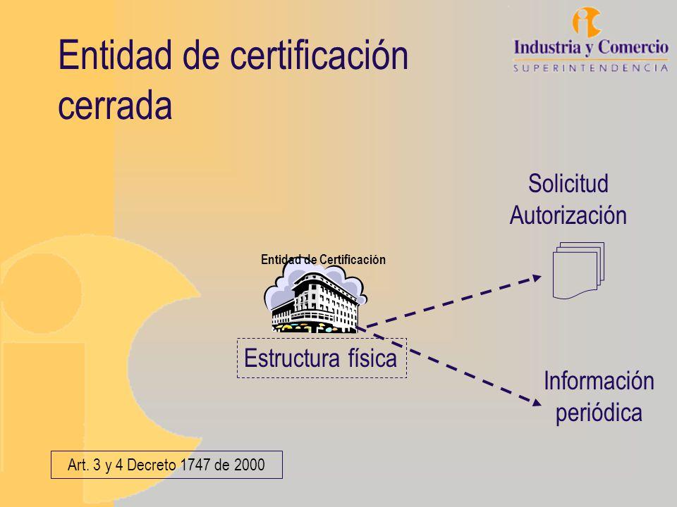 Entidad de certificación cerrada Entidad de Certificación Estructura física Información periódica Art. 3 y 4 Decreto 1747 de 2000 Solicitud Autorizaci