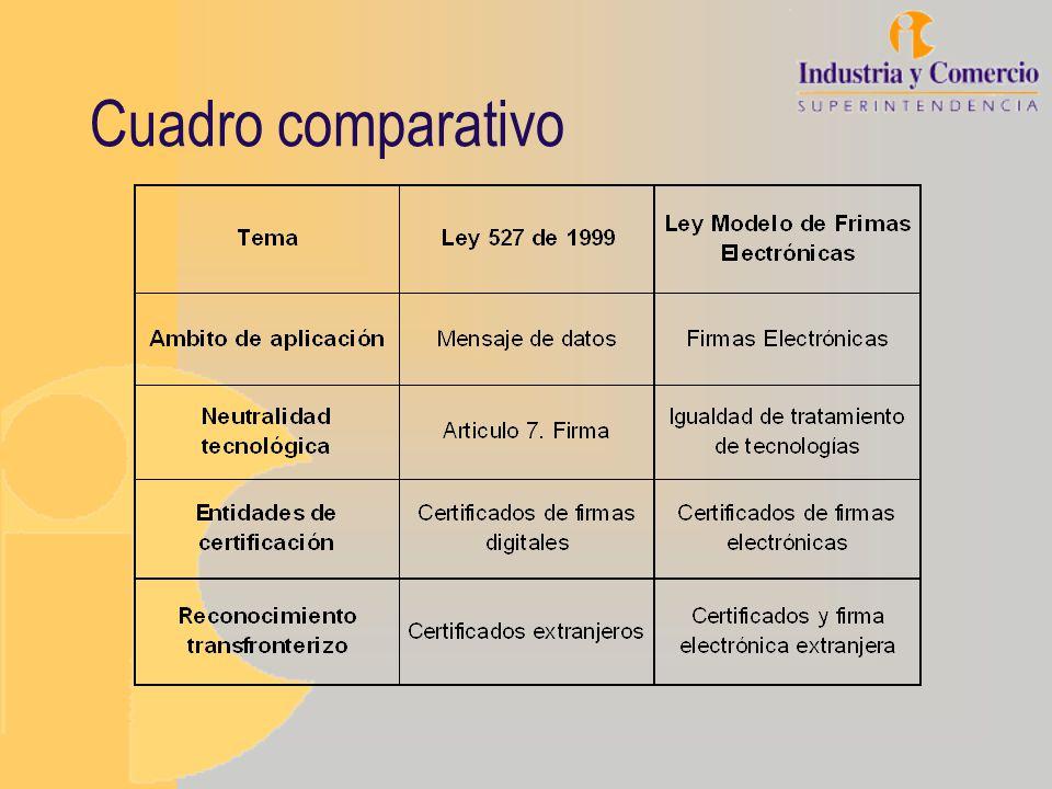 Colombia Ley 222 de 1995 (Asambleas de accionistas) Dec 2150 de 1995 (Envío de información al gobierno por medios electrónicos) Ley 223 de 1995 –Decreto 1094 de 1996 (Factura electrónica) –Concepto 40333 de 2000 de la DIAN Ley 527 de 1999 –Sentencia C-662 de 2000 de constitucionalidad de la ley 527 –Decreto 1747 de 2000 –Resolución 26930 de la SIC Directiva presidencial 02 de 2000, Gobierno en línea