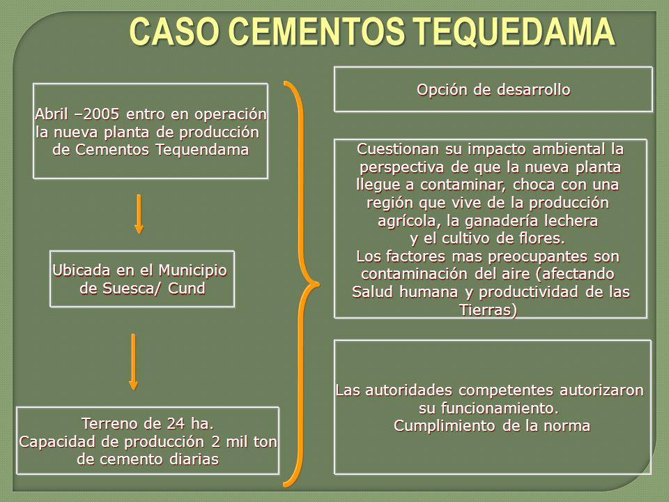 CASO CEMENTOS TEQUEDAMA Abril –2005 entro en operación la nueva planta de producción de Cementos Tequendama Ubicada en el Municipio de Suesca/ Cund Te