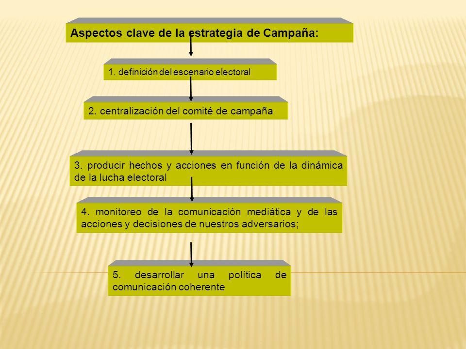 Aspectos clave de la estrategia de Campaña: 1.definición del escenario electoral 4.