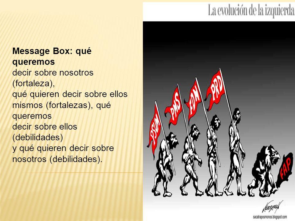 Message Box: qué queremos decir sobre nosotros (fortaleza), qué quieren decir sobre ellos mismos (fortalezas), qué queremos decir sobre ellos (debilidades) y qué quieren decir sobre nosotros (debilidades).