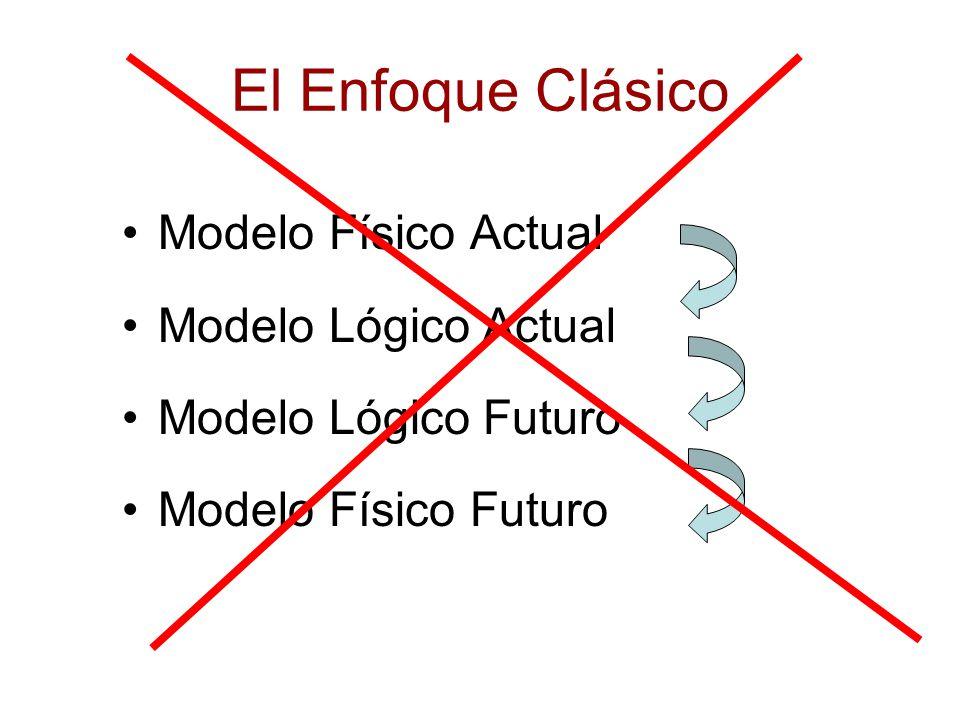 Desventajas del Enfoque Clásico Tiempo y Esfuerzos requeridos para construir un Modelo del Sistema Actual puede ser demasiado grande Desperdicio de tiempo y esfuerzo: modelado de un sistema que por definición será reemplazado –Ej: un 75% del modelo físico actual se deshecha en la transición al modelo lógico actual
