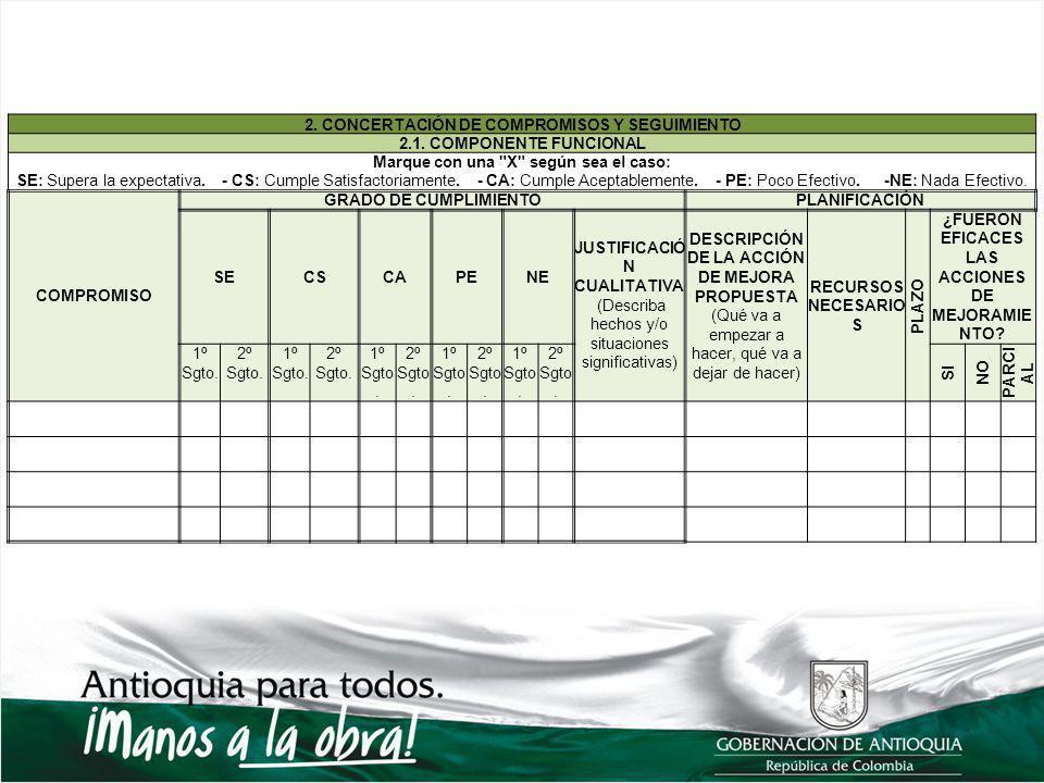 2. CONCERTACIÓN DE COMPROMISOS Y SEGUIMIENTO 2.1. COMPONENTE FUNCIONAL Marque con una