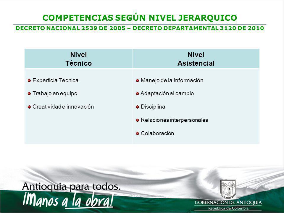 COMPETENCIAS SEGÚN NIVEL JERARQUICO DECRETO NACIONAL 2539 DE 2005 – DECRETO DEPARTAMENTAL 3120 DE 2010 Nivel Técnico Nivel Asistencial Experticia Técn