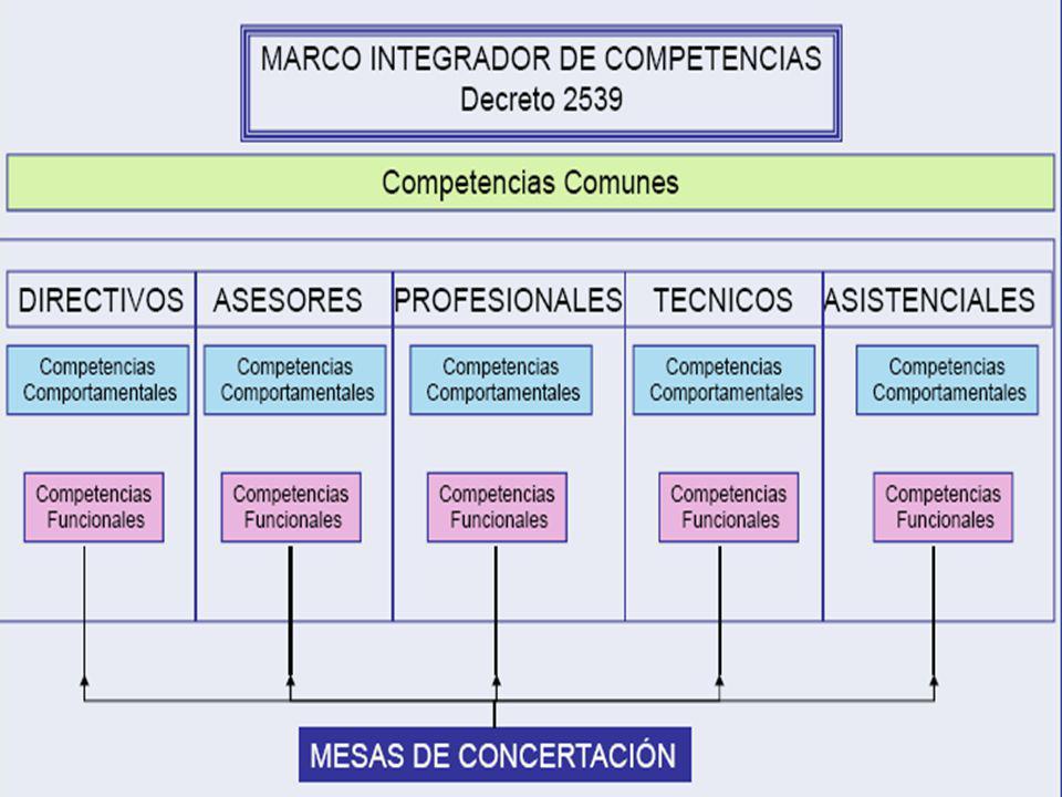 Los Planes de Mejoramiento Individual se concertan entre el servidor público y el jefe inmediato para mejorar el área o proceso al cual pertenecen, además de lograr mayor productividad de las actividades y/o tareas bajo su responsabilidad.
