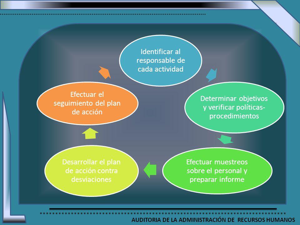 Identificar al responsable de cada actividad Determinar objetivos y verificar políticas- procedimientos Efectuar muestreos sobre el personal y prepara