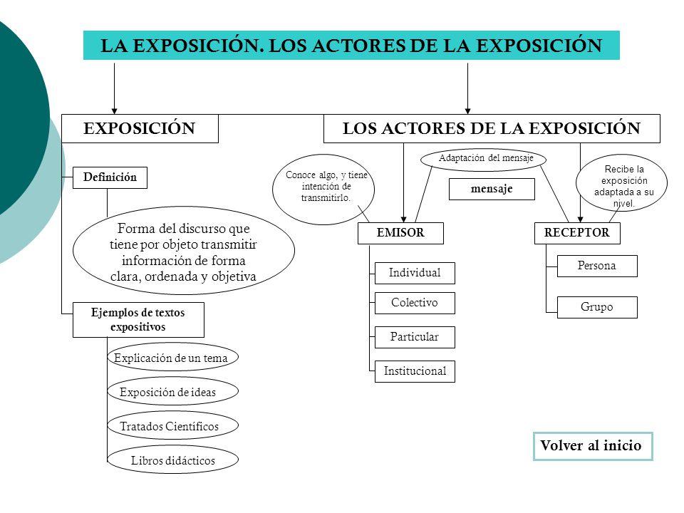 LA EXPOSICIÓN. LOS ACTORES DE LA EXPOSICIÓN Individual EXPOSICIÓN Ejemplos de textos expositivos Forma del discurso que tiene por objeto transmitir in