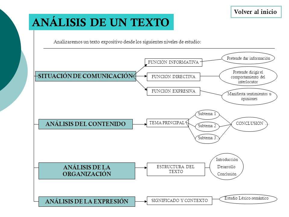ANÁLISIS DE UN TEXTO SITUACIÓN DE COMUNICACIÓN Analizaremos un texto expositivo desde los siguientes niveles de estudio: FUNCIÓN INFORMATIVA FUNCIÓN D