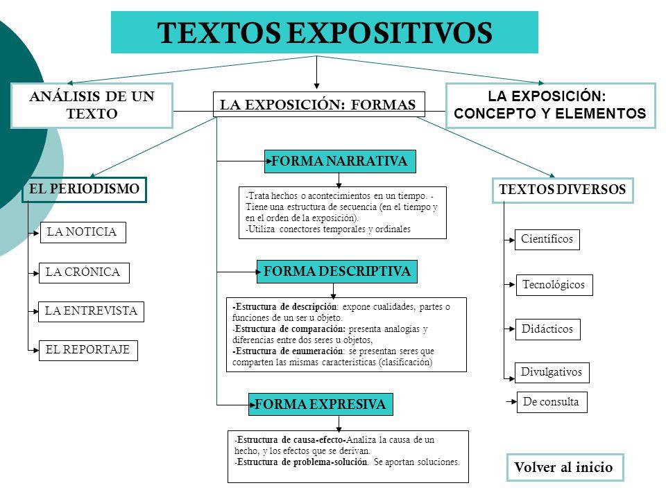 TEXTOS EXPOSITIVOS LA EXPOSICIÓN: CONCEPTO Y ELEMENTOS LA EXPOSICIÓN: FORMAS FORMA NARRATIVA FORMA DESCRIPTIVA FORMA EXPRESIVA EL PERIODISMO TEXTOS DI