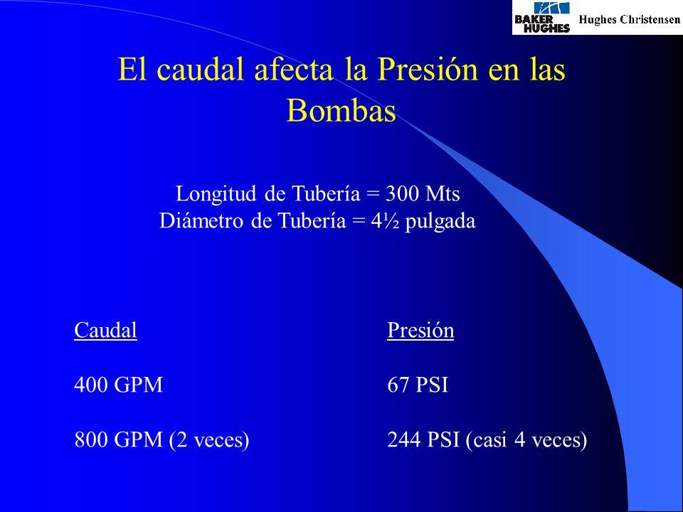 El caudal afecta la Presión en las Bombas Longitud de Tubería = 300 Mts Diámetro de Tubería = 4½ pulgada Caudal 400 GPM 800 GPM (2 veces) Presión 67 PSI 244 PSI (casi 4 veces)