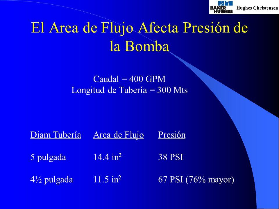 El Area de Flujo Afecta Presión de la Bomba Caudal = 400 GPM Longitud de Tubería = 300 Mts Diam Tubería 5 pulgada 4½ pulgada Presión 38 PSI 67 PSI (76% mayor) Area de Flujo 14.4 in 2 11.5 in 2