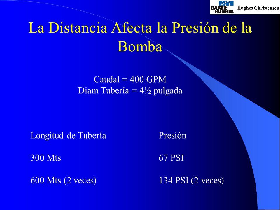 La Distancia Afecta la Presión de la Bomba Caudal = 400 GPM Diam Tubería = 4½ pulgada Longitud de Tubería 300 Mts 600 Mts (2 veces) Presión 67 PSI 134 PSI (2 veces)