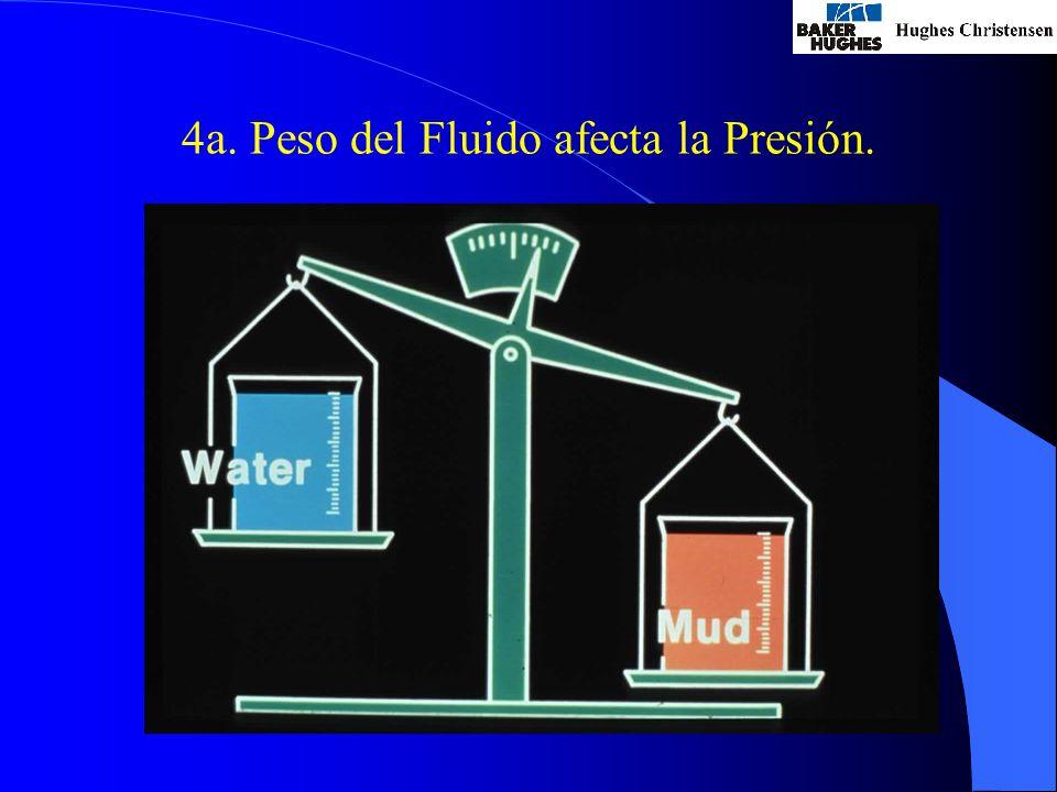 4a. Peso del Fluido afecta la Presión.