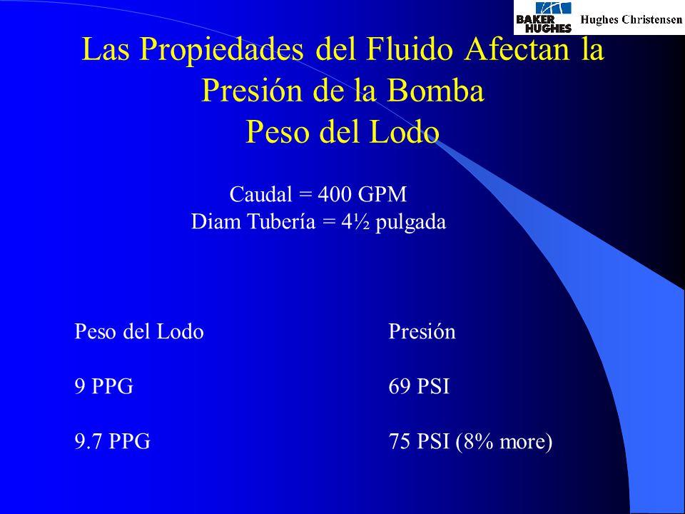 Las Propiedades del Fluido Afectan la Presión de la Bomba Peso del Lodo Caudal = 400 GPM Diam Tubería = 4½ pulgada Peso del Lodo 9 PPG 9.7 PPG Presión 69 PSI 75 PSI (8% more)