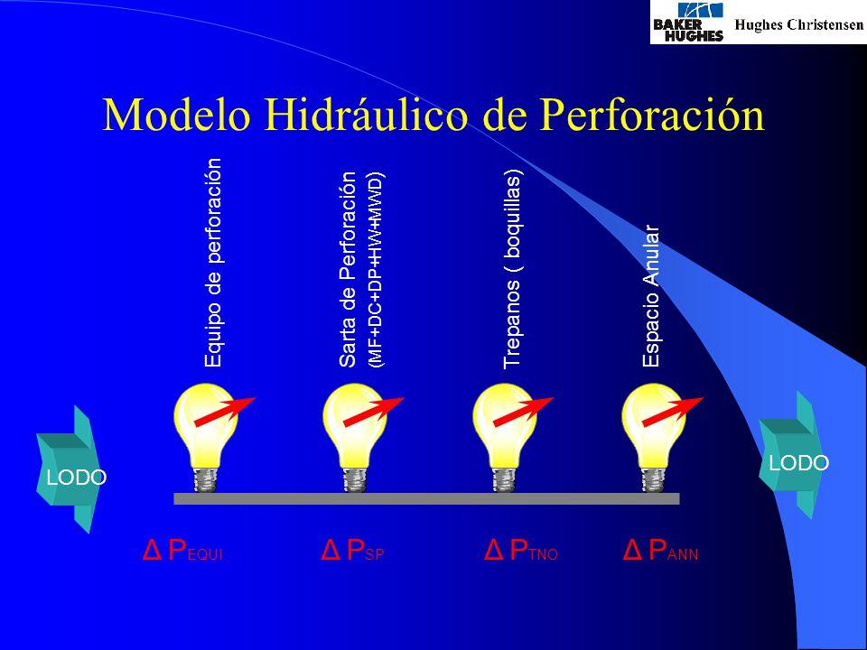 Modelo Hidráulico de Perforación LODO Equipo de perforación Sarta de Perforación(MF+DC+DP+HW+MWD ) Trepanos ( boquillas) Espacio Anular Δ P EQUI.
