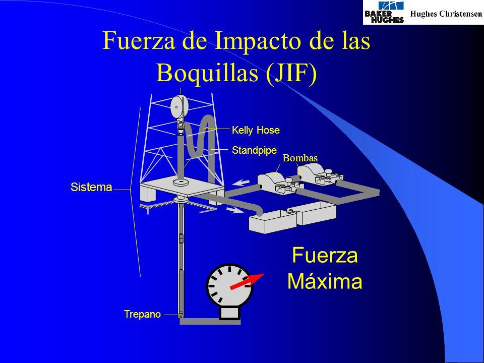 Fuerza de Impacto de las Boquillas (JIF) Bombas Standpipe Kelly Hose Trepano Fuerza Máxima Sistema