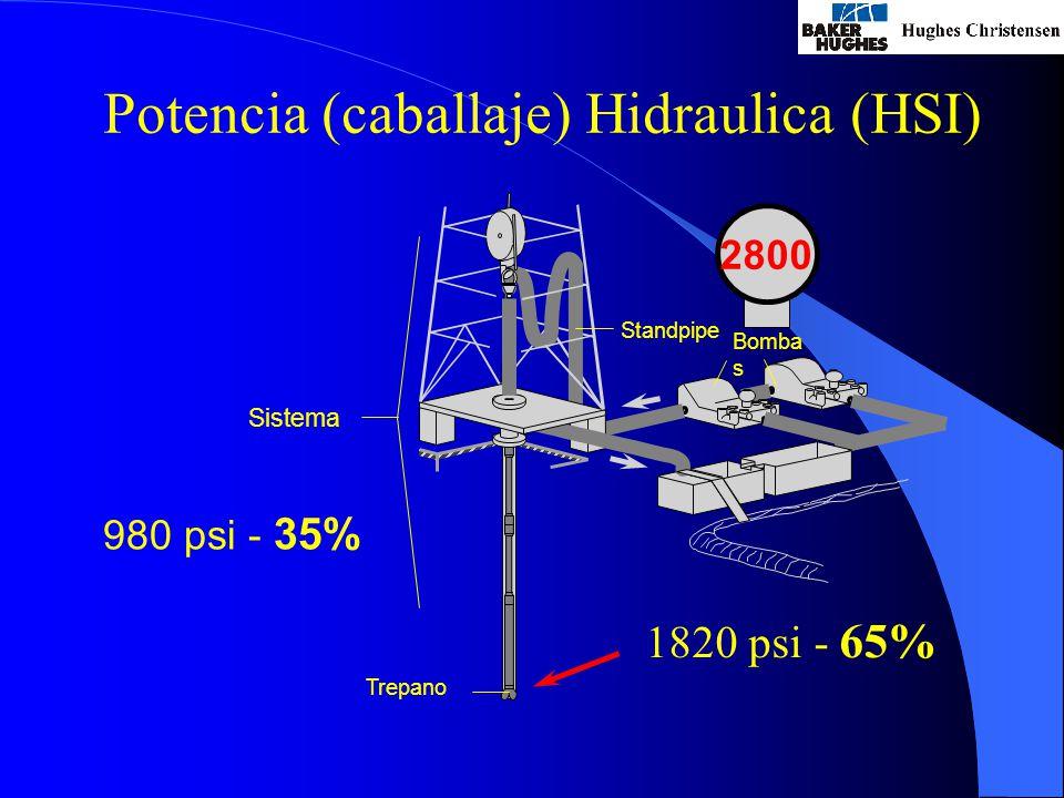 Potencia (caballaje) Hidraulica (HSI) 1820 psi - 65% Bomba s Standpipe Trepano 2800 Sistema 980 psi - 35%