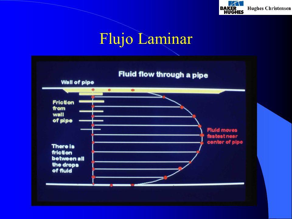 Flujo Laminar