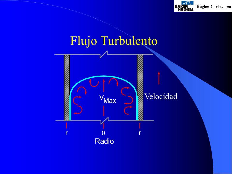 Flujo Turbulento Velocidad V Max Radio rr 0