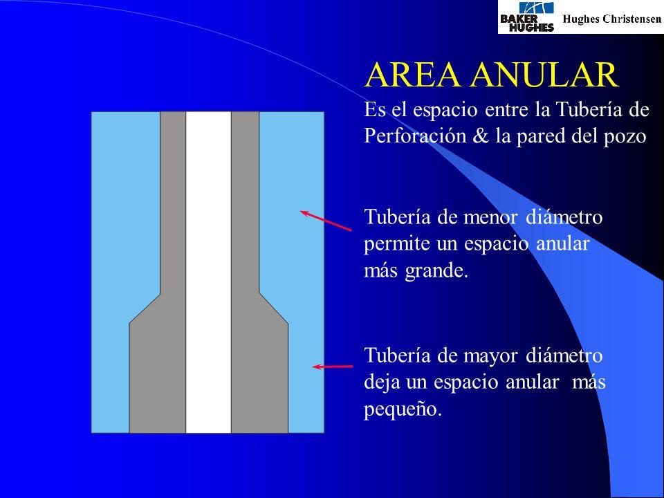 AREA ANULAR Es el espacio entre la Tubería de Perforación & la pared del pozo Tubería de menor diámetro permite un espacio anular más grande.