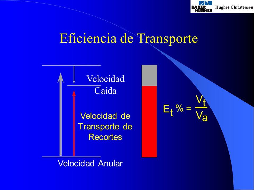 Eficiencia de Transporte Velocidad Caida Velocidad Anular Velocidad de Transporte de Recortes E t = V t V a %