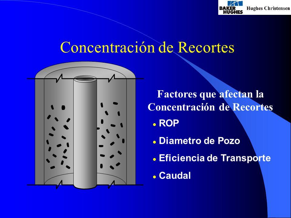 Concentración de Recortes Factores que afectan la Concentración de Recortes l ROP l Diametro de Pozo l Eficiencia de Transporte l Caudal