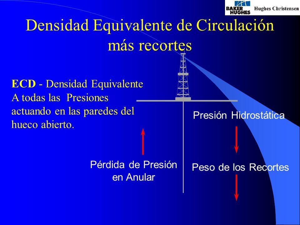ECD - Densidad Equivalente A todas las Presiones actuando en las paredes del hueco abierto.